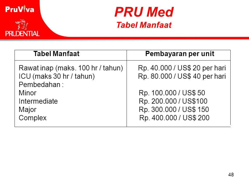 PRU Med Tabel Manfaat Tabel Manfaat Pembayaran per unit