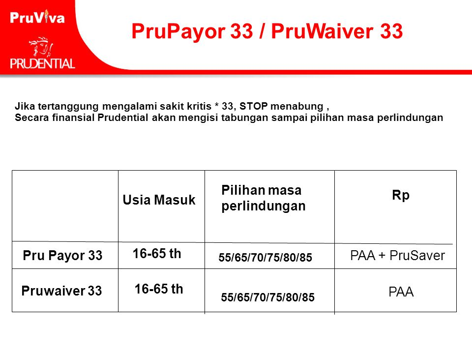 PruPayor 33 / PruWaiver 33 Usia Masuk Pilihan masa perlindungan Rp
