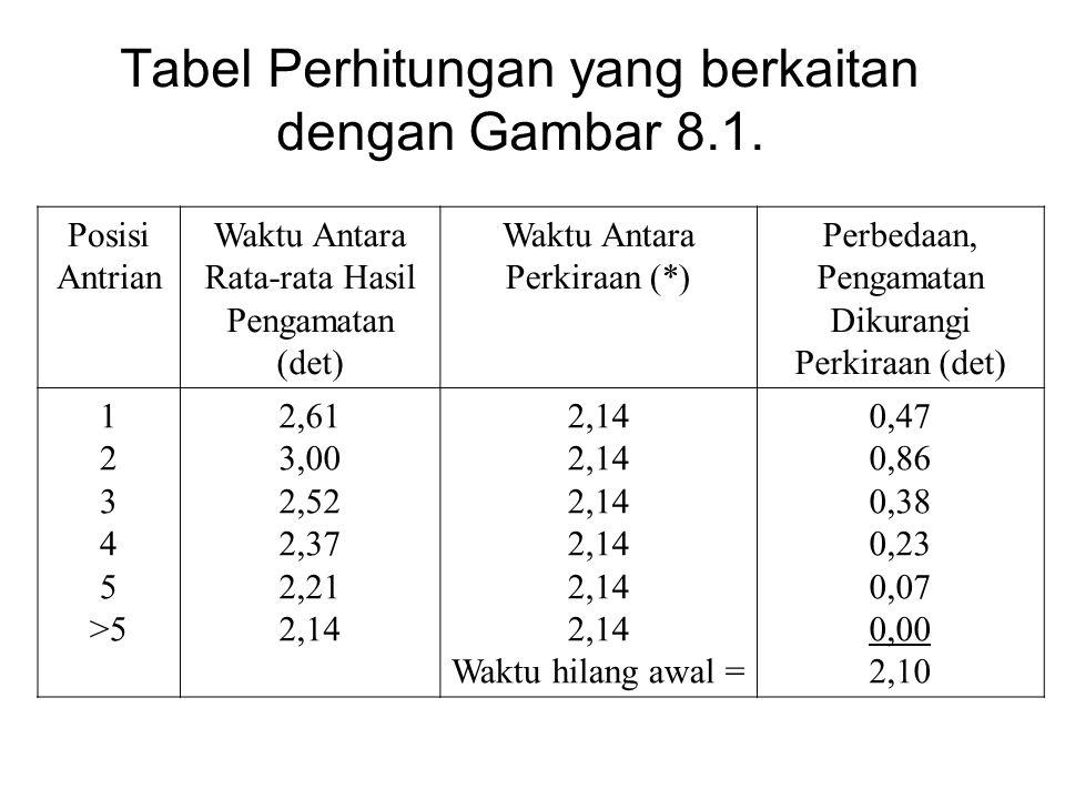 Tabel Perhitungan yang berkaitan dengan Gambar 8.1.
