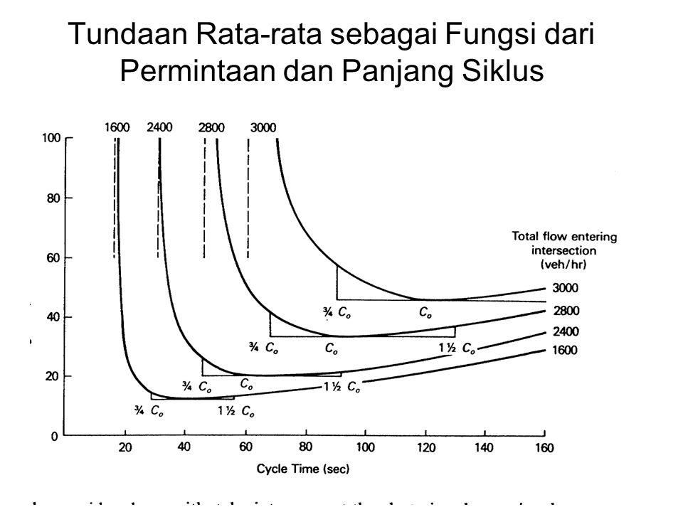 Tundaan Rata-rata sebagai Fungsi dari Permintaan dan Panjang Siklus