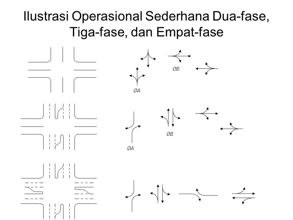 Ilustrasi Operasional Sederhana Dua-fase, Tiga-fase, dan Empat-fase