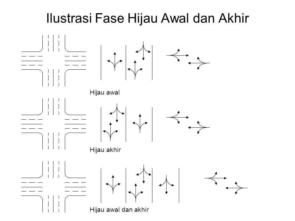 Ilustrasi Fase Hijau Awal dan Akhir