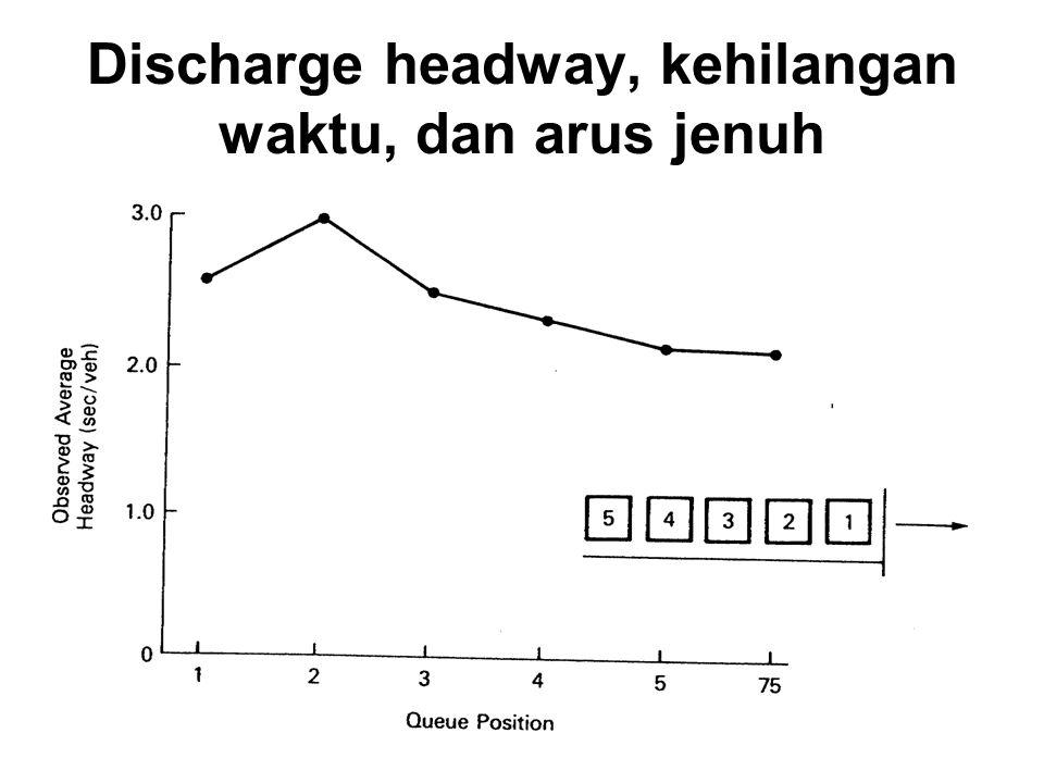 Discharge headway, kehilangan waktu, dan arus jenuh