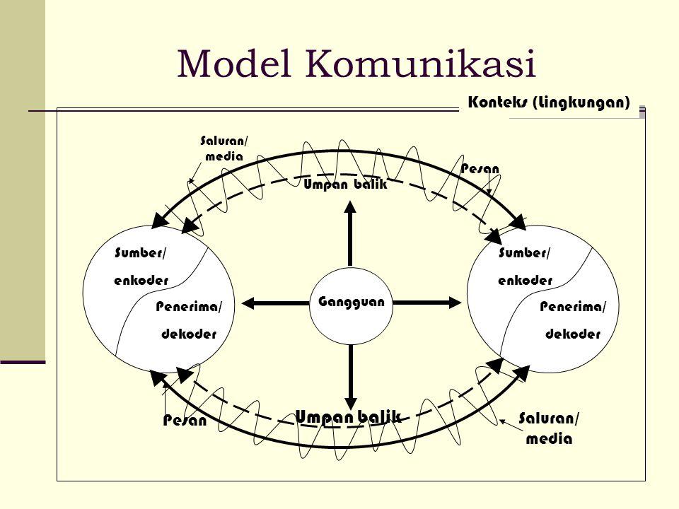Model Komunikasi Konteks (Lingkungan) Pesan Umpan balik Sumber/