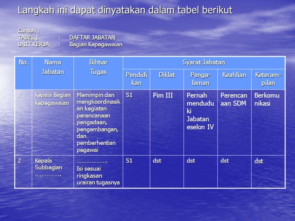 Langkah ini dapat dinyatakan dalam tabel berikut Contoh : TABEL I. :