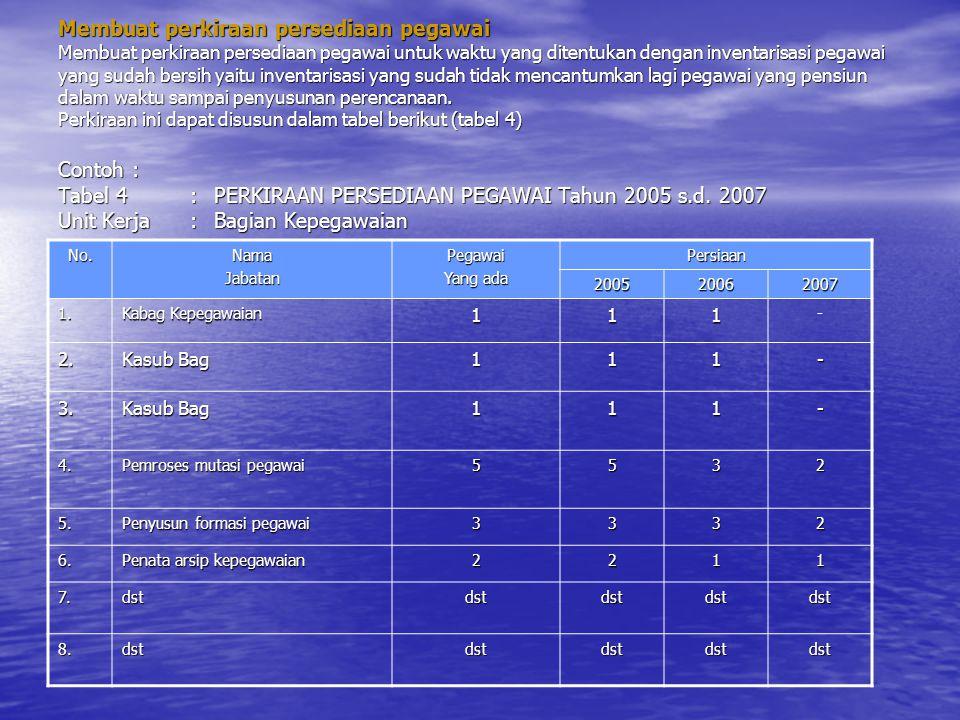 Membuat perkiraan persediaan pegawai Membuat perkiraan persediaan pegawai untuk waktu yang ditentukan dengan inventarisasi pegawai yang sudah bersih yaitu inventarisasi yang sudah tidak mencantumkan lagi pegawai yang pensiun dalam waktu sampai penyusunan perencanaan. Perkiraan ini dapat disusun dalam tabel berikut (tabel 4) Contoh : Tabel 4 : PERKIRAAN PERSEDIAAN PEGAWAI Tahun 2005 s.d. 2007 Unit Kerja : Bagian Kepegawaian