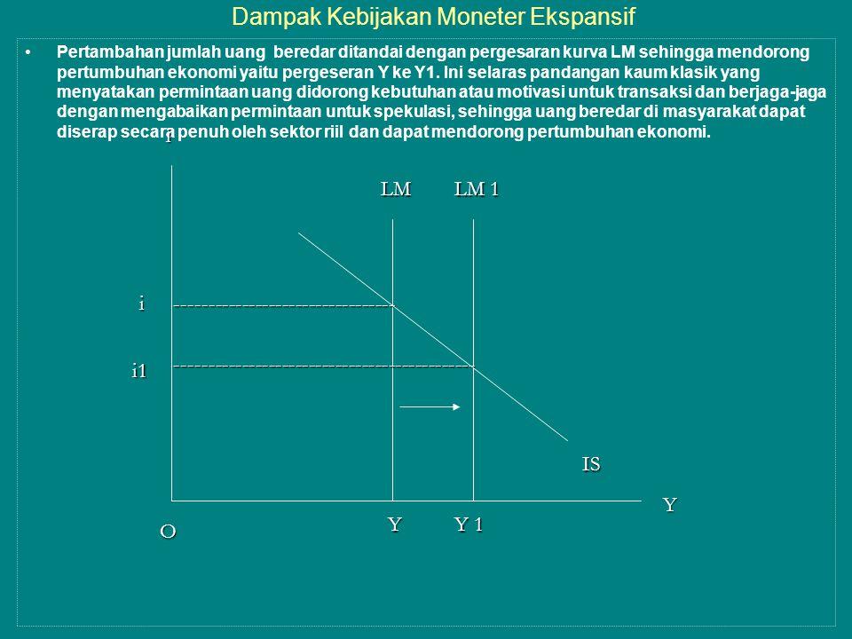 Dampak Kebijakan Moneter Ekspansif