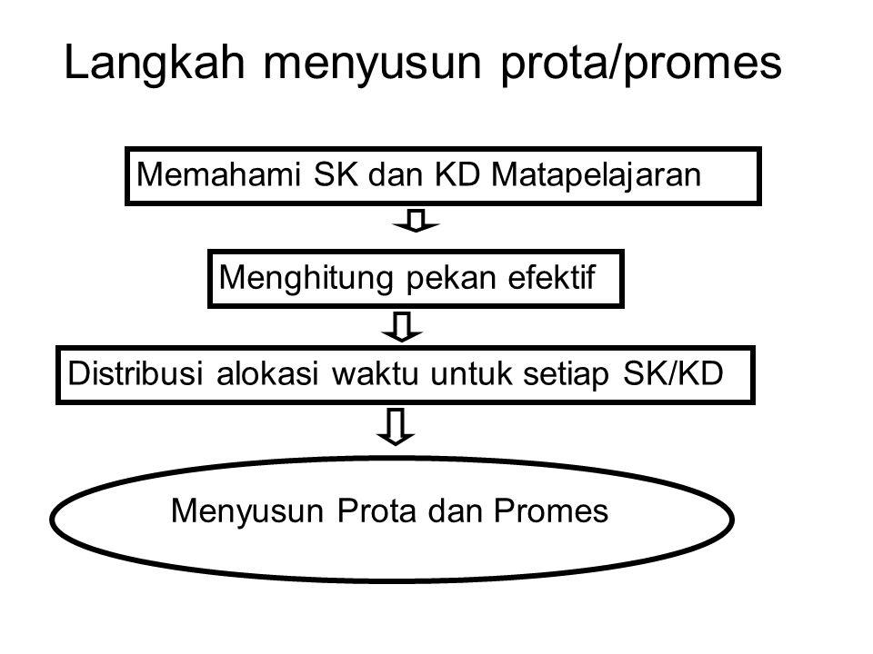 Langkah menyusun prota/promes