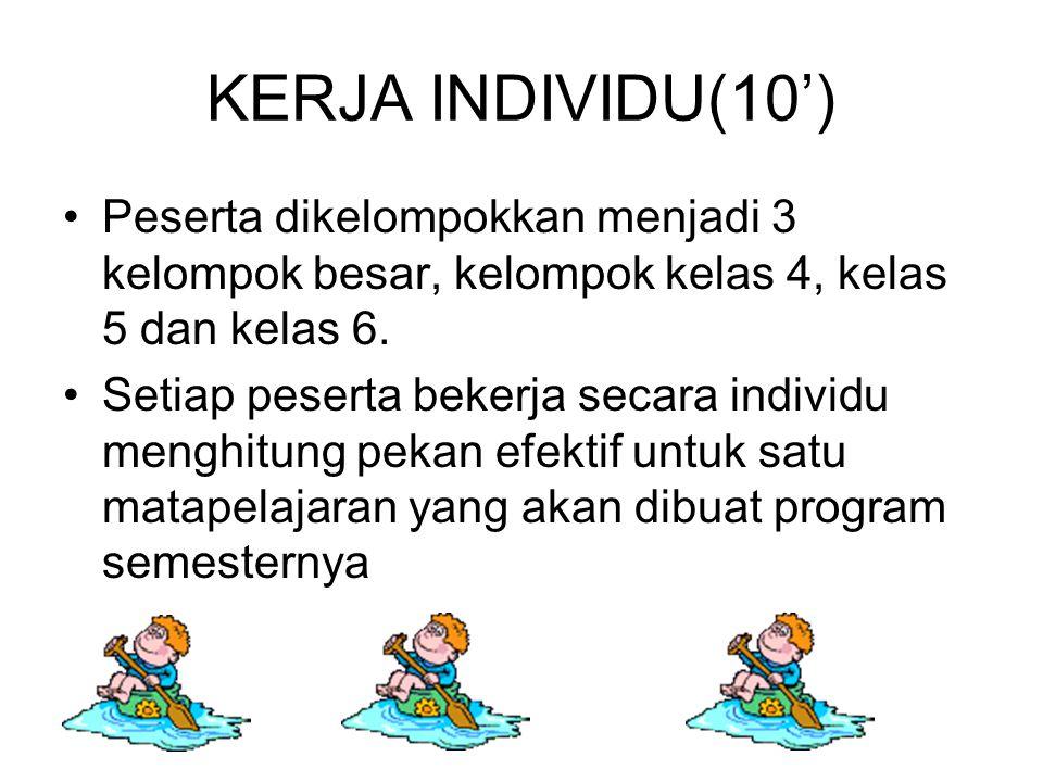KERJA INDIVIDU(10') Peserta dikelompokkan menjadi 3 kelompok besar, kelompok kelas 4, kelas 5 dan kelas 6.