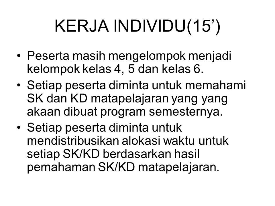 KERJA INDIVIDU(15') Peserta masih mengelompok menjadi kelompok kelas 4, 5 dan kelas 6.