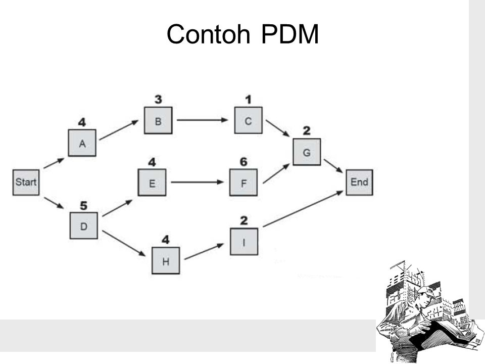 Contoh PDM