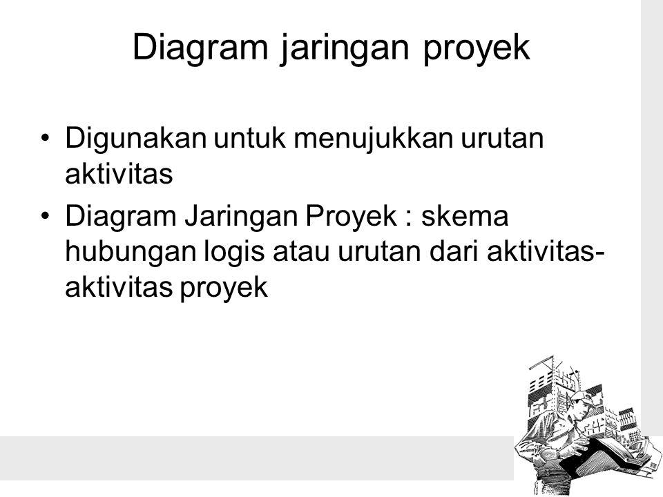 Diagram jaringan proyek
