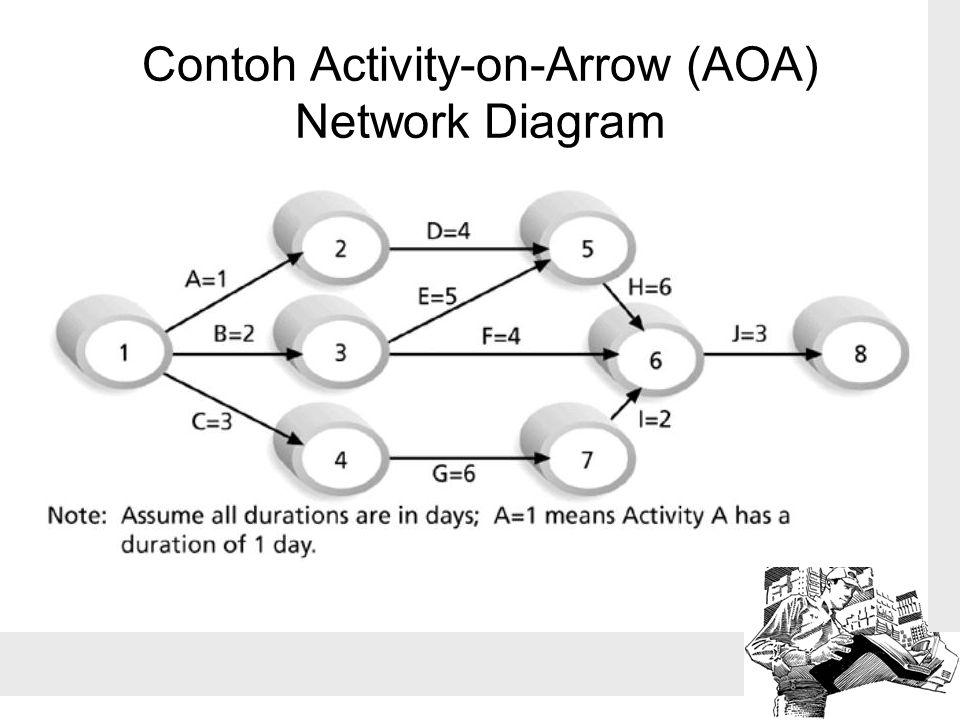 Contoh Activity-on-Arrow (AOA) Network Diagram