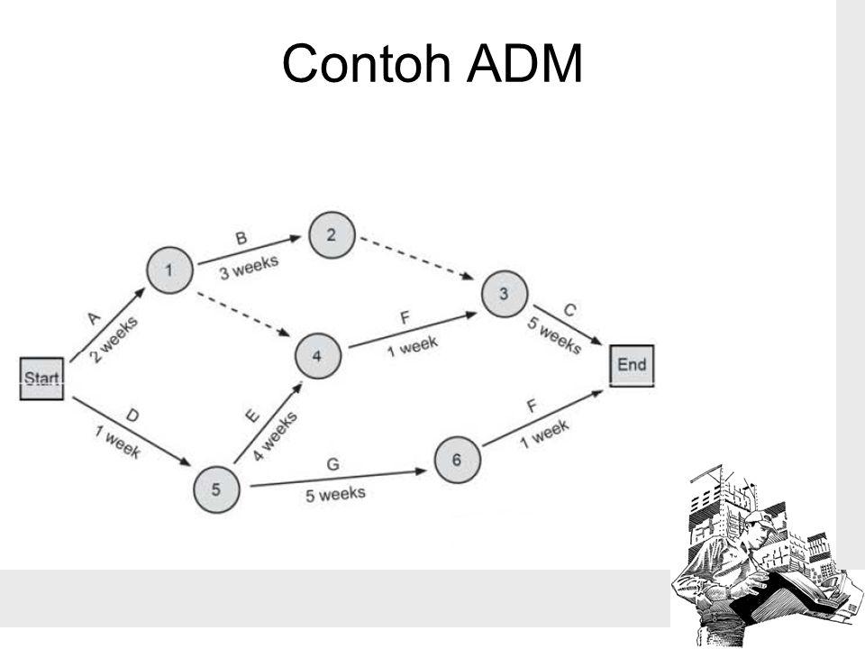Contoh ADM