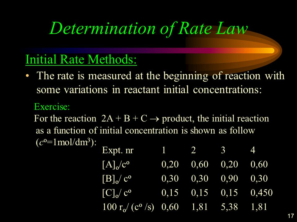Determination of Rate Law