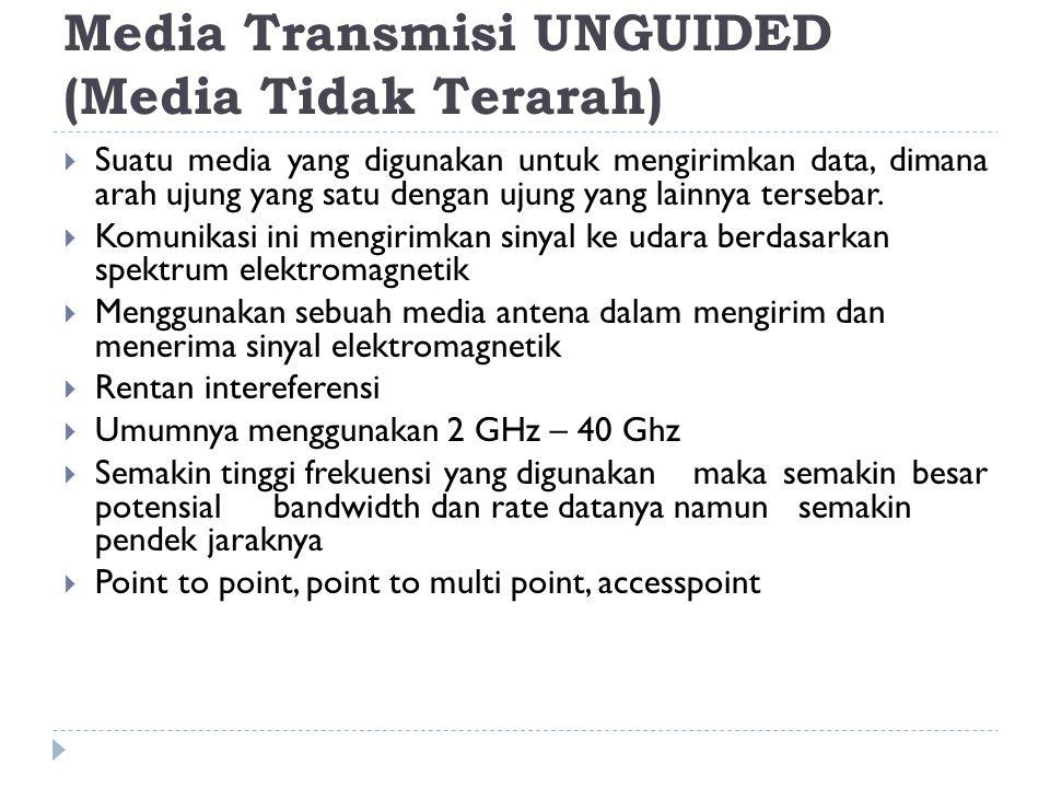 Media Transmisi UNGUIDED (Media Tidak Terarah)