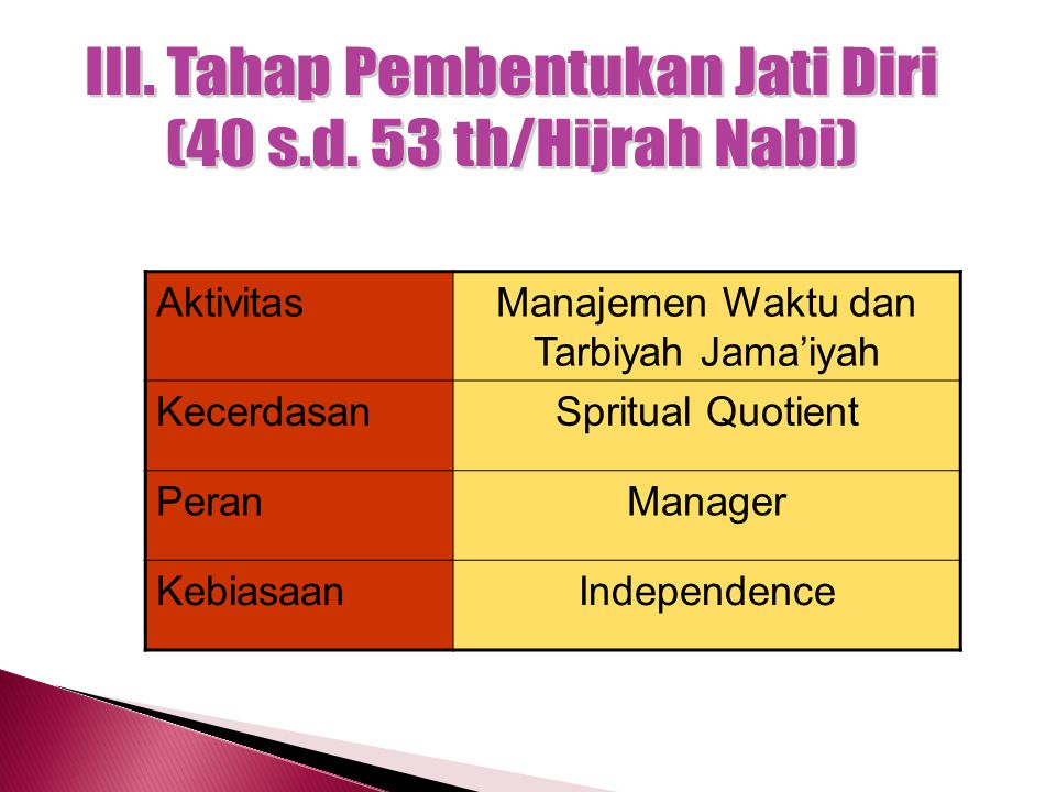 III. Tahap Pembentukan Jati Diri (40 s.d. 53 th/Hijrah Nabi)