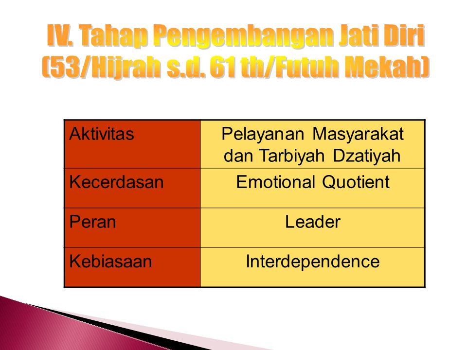 IV. Tahap Pengembangan Jati Diri (53/Hijrah s.d. 61 th/Futuh Mekah)