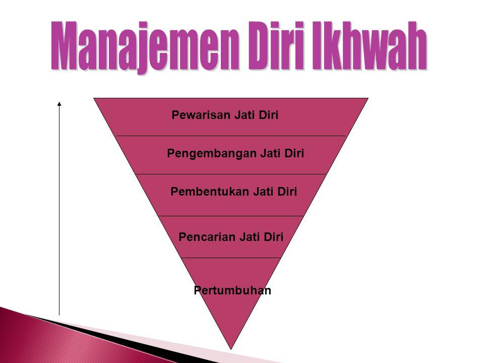 Manajemen Diri Ikhwah Pewarisan Jati Diri Pengembangan Jati Diri