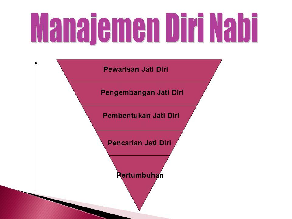 Manajemen Diri Nabi Pewarisan Jati Diri Pengembangan Jati Diri