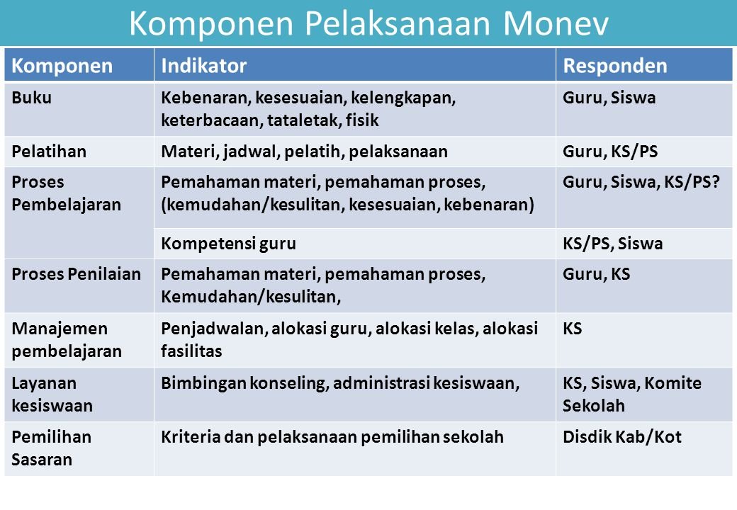 Komponen Pelaksanaan Monev