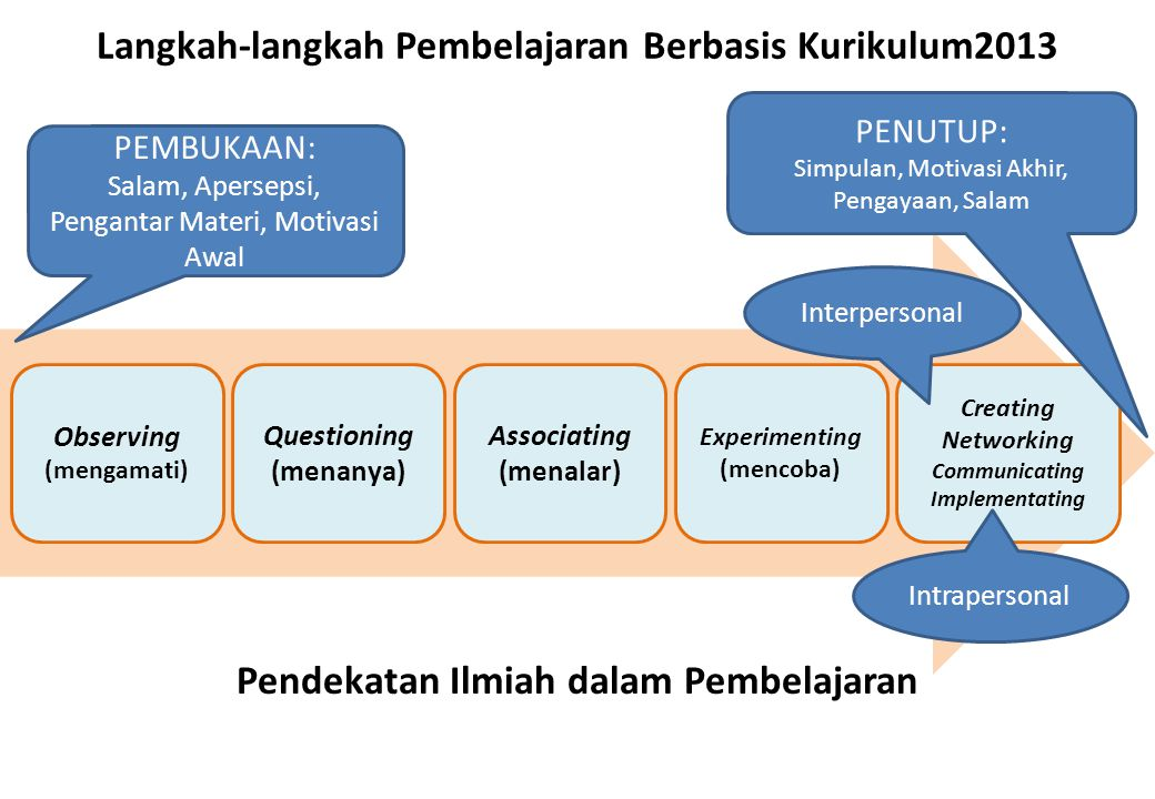 Langkah-langkah Pembelajaran Berbasis Kurikulum2013