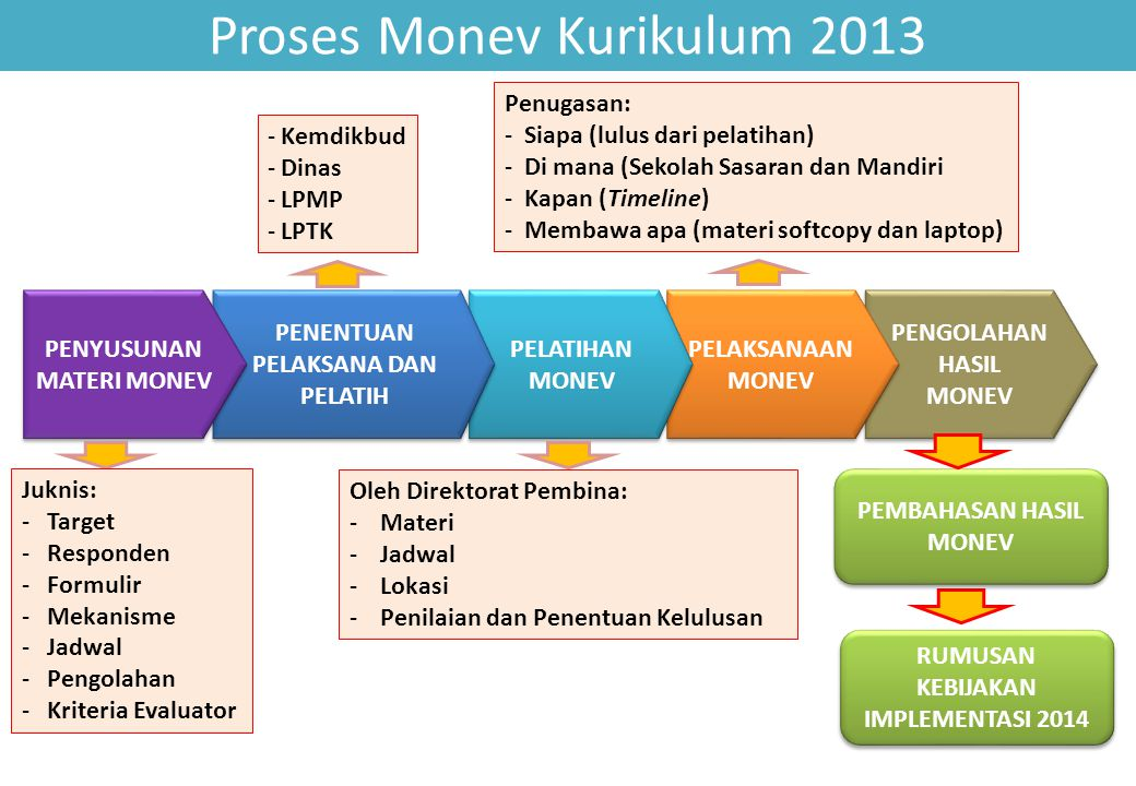 Proses Monev Kurikulum 2013