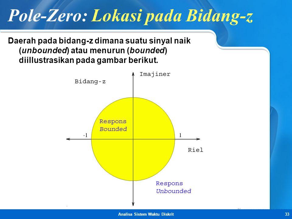 Pole-Zero: Lokasi pada Bidang-z