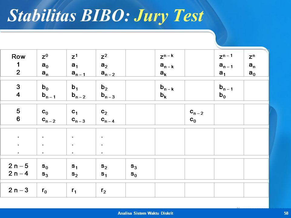 Stabilitas BIBO: Jury Test