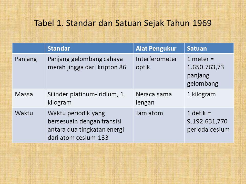 Tabel 1. Standar dan Satuan Sejak Tahun 1969