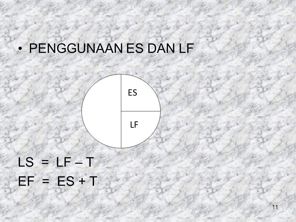 PENGGUNAAN ES DAN LF LS = LF – T EF = ES + T ES LF