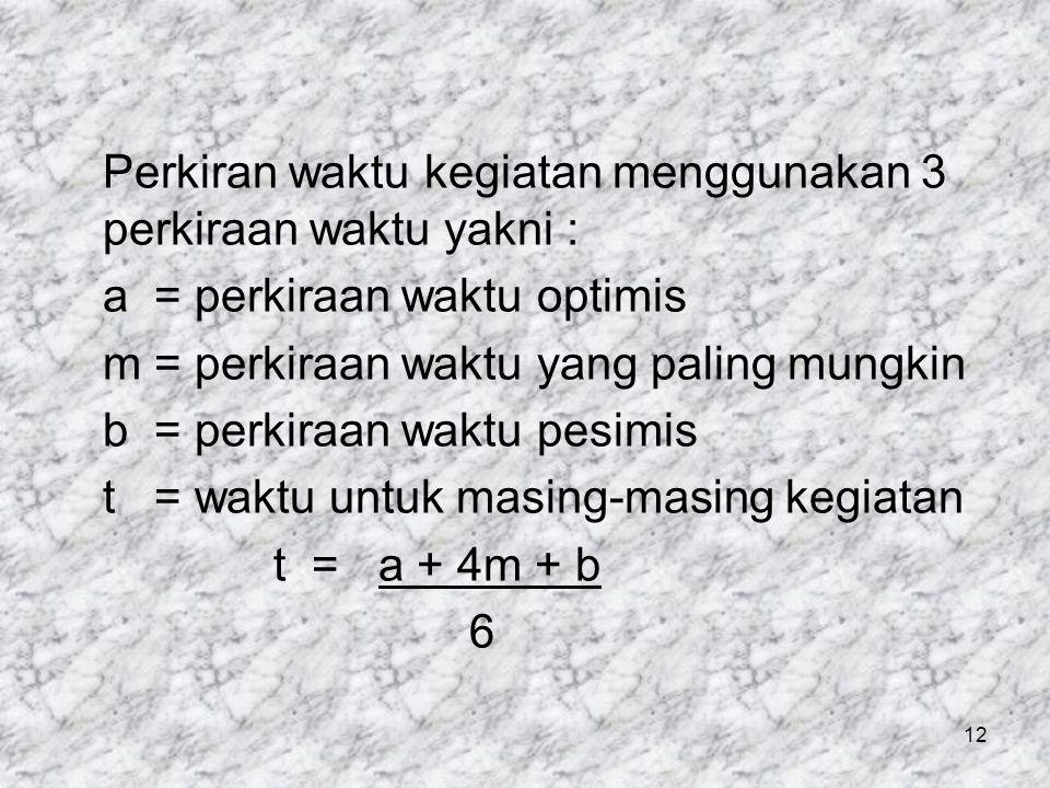 Perkiran waktu kegiatan menggunakan 3 perkiraan waktu yakni : a = perkiraan waktu optimis m = perkiraan waktu yang paling mungkin b = perkiraan waktu pesimis t = waktu untuk masing-masing kegiatan t = a + 4m + b 6