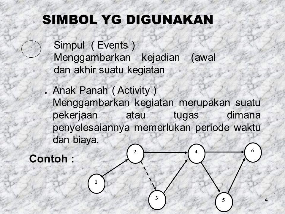 SIMBOL YG DIGUNAKAN Contoh : Simpul ( Events )
