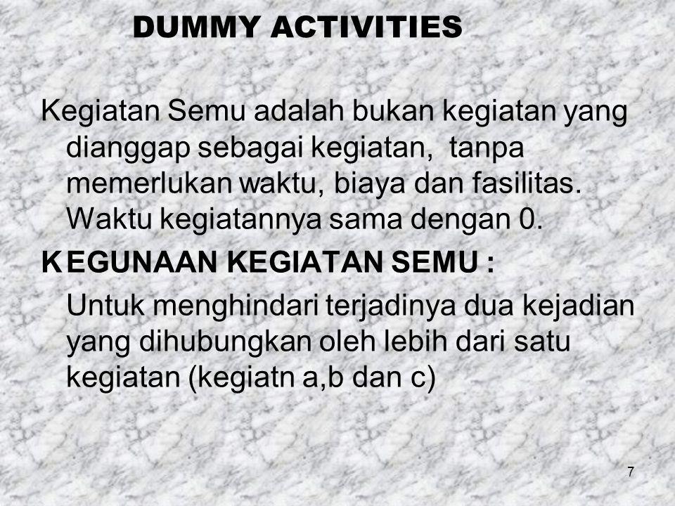 DUMMY ACTIVITIES