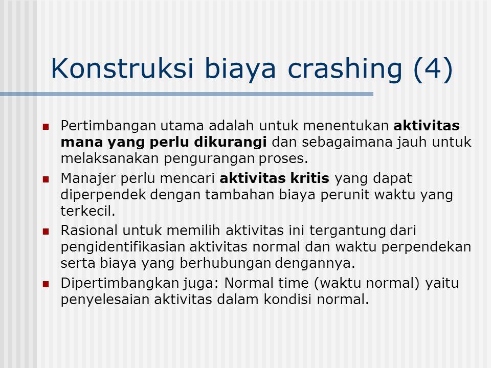 Konstruksi biaya crashing (4)