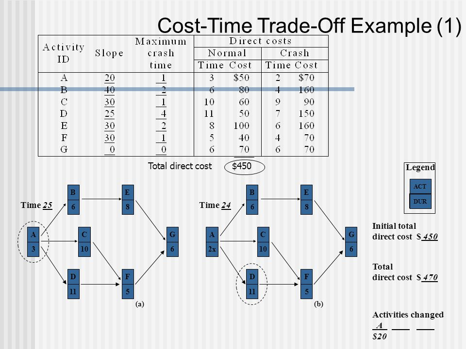 Cost-Time Trade-Off Example (1)