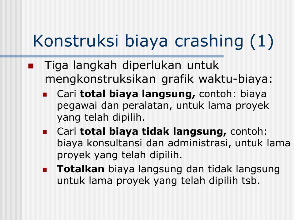 Konstruksi biaya crashing (1)