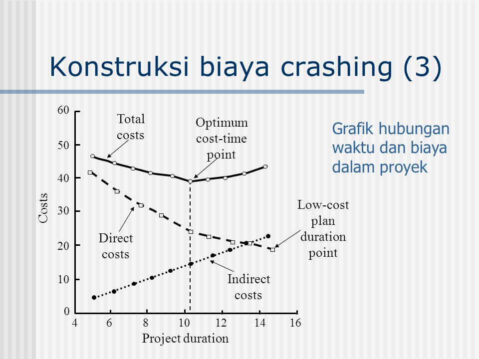 Konstruksi biaya crashing (3)