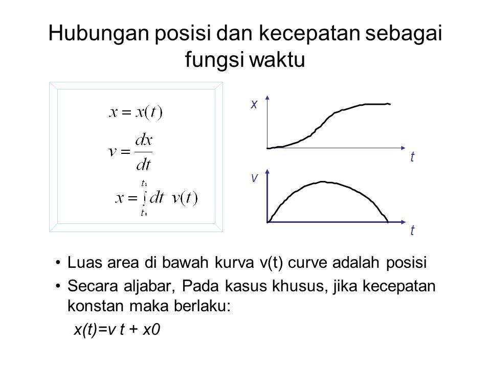 Hubungan posisi dan kecepatan sebagai fungsi waktu
