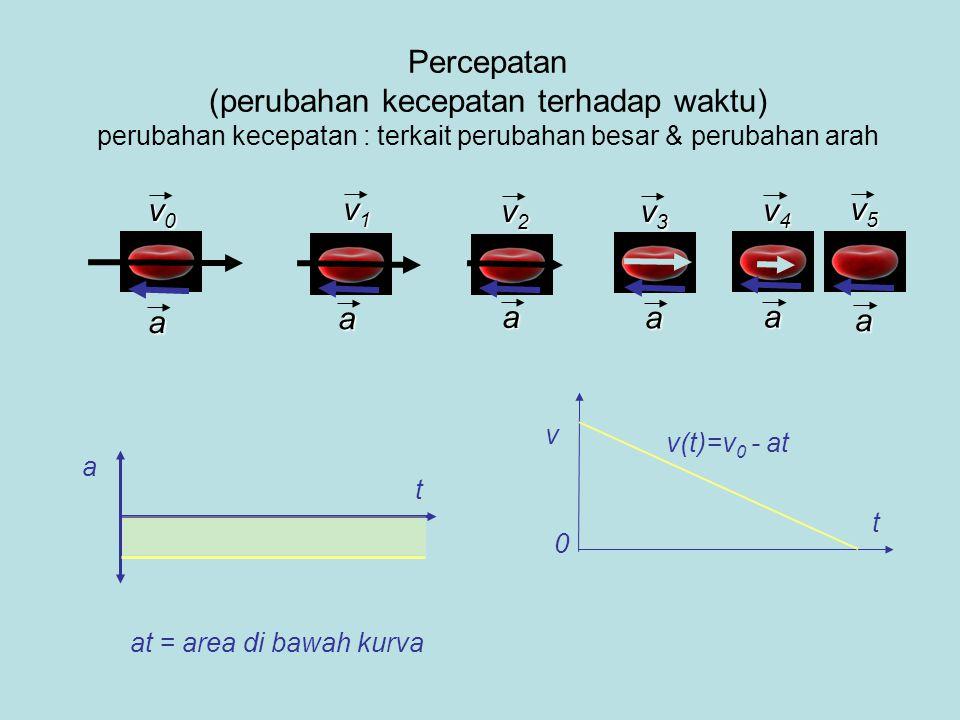 Percepatan (perubahan kecepatan terhadap waktu) perubahan kecepatan : terkait perubahan besar & perubahan arah