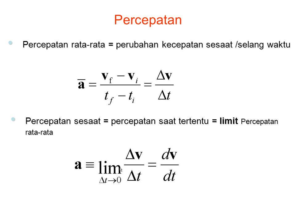 Percepatan Percepatan rata-rata = perubahan kecepatan sesaat /selang waktu.