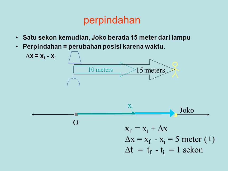 perpindahan xf = xi + x x = xf - xi = 5 meter (+)