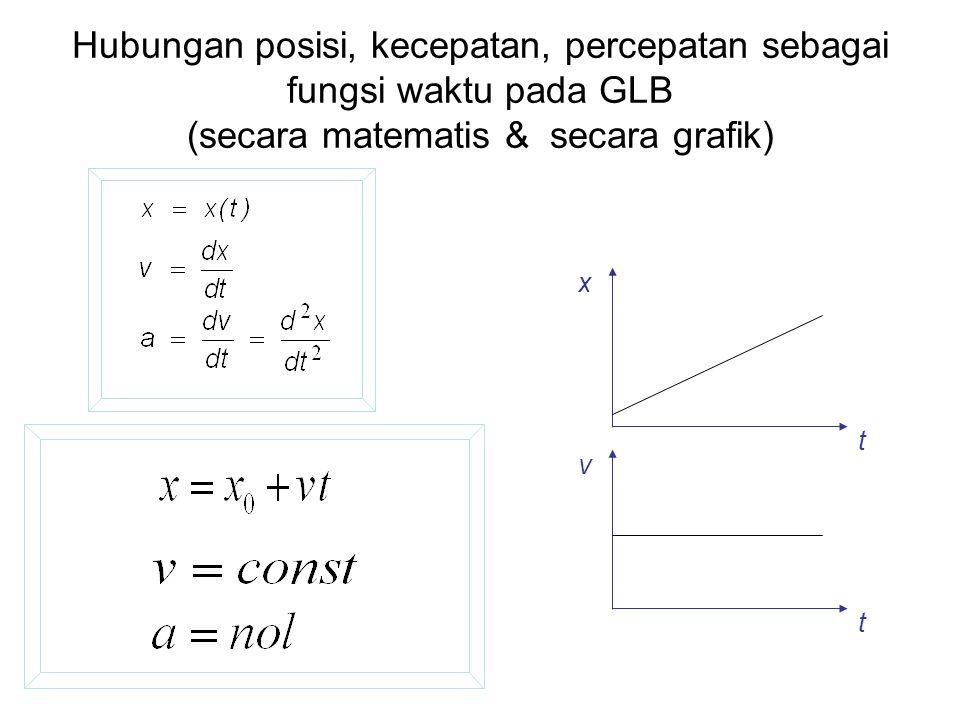 Hubungan posisi, kecepatan, percepatan sebagai fungsi waktu pada GLB (secara matematis & secara grafik)