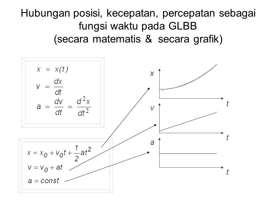 Hubungan posisi, kecepatan, percepatan sebagai fungsi waktu pada GLBB (secara matematis & secara grafik)