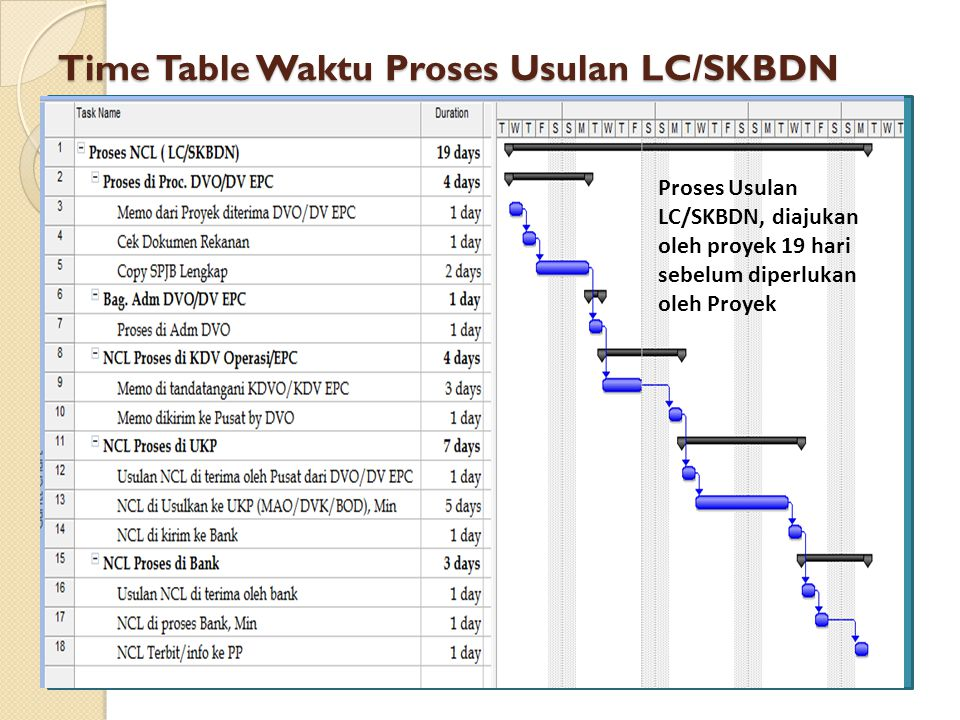 Time Table Waktu Proses Usulan LC/SKBDN