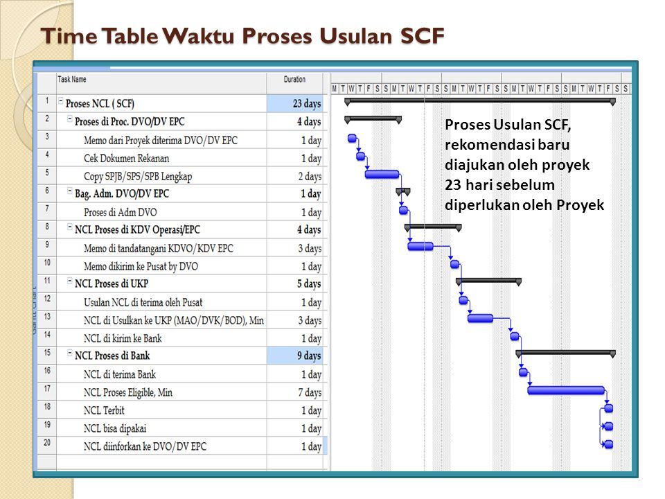 Time Table Waktu Proses Usulan SCF