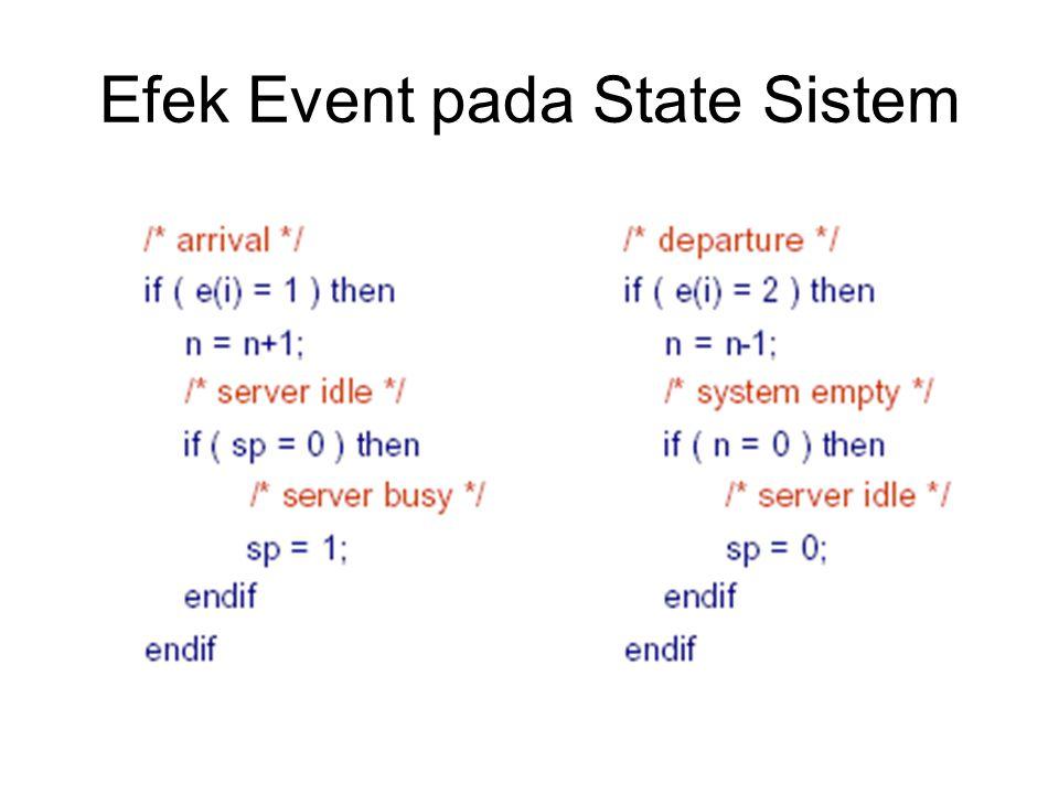 Efek Event pada State Sistem