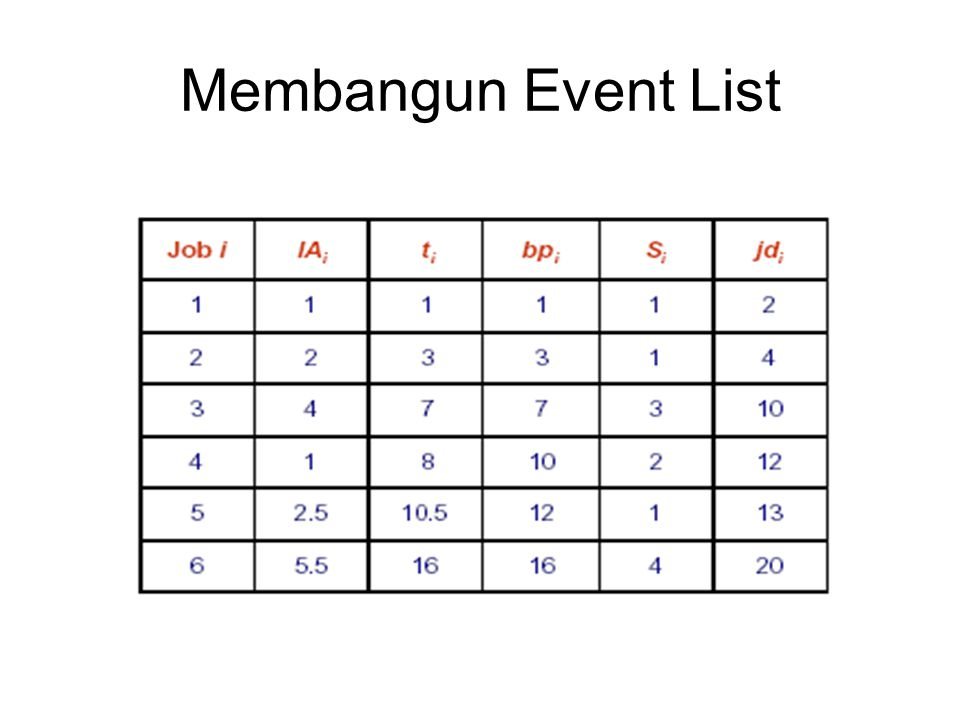 Membangun Event List