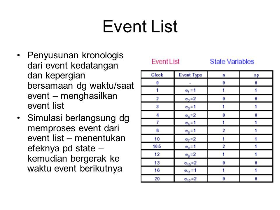 Event List Penyusunan kronologis dari event kedatangan dan kepergian bersamaan dg waktu/saat event – menghasilkan event list.