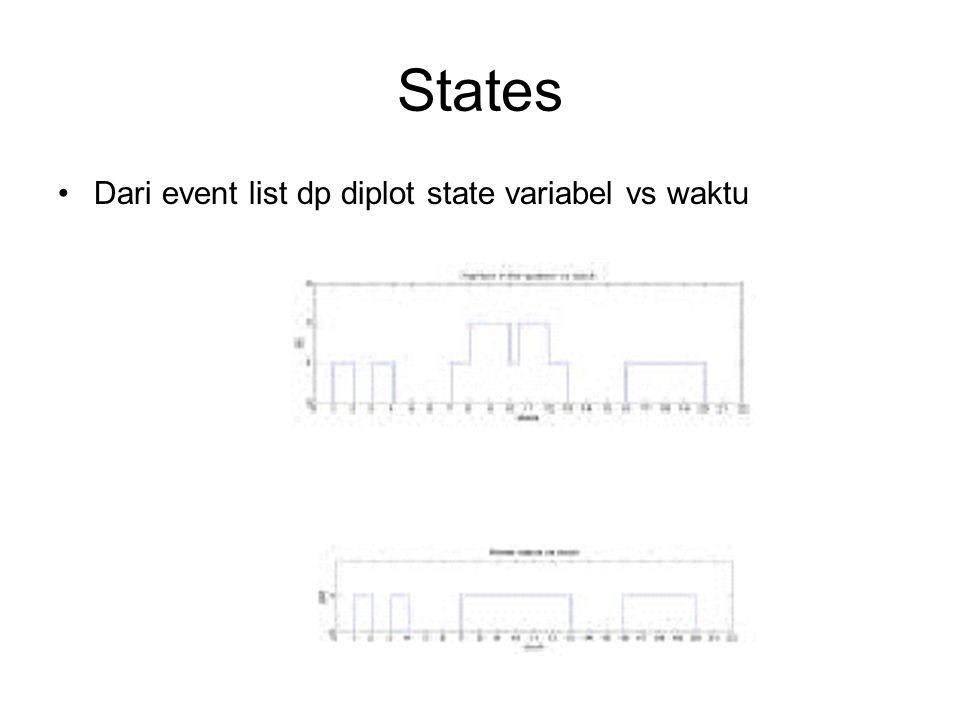 States Dari event list dp diplot state variabel vs waktu